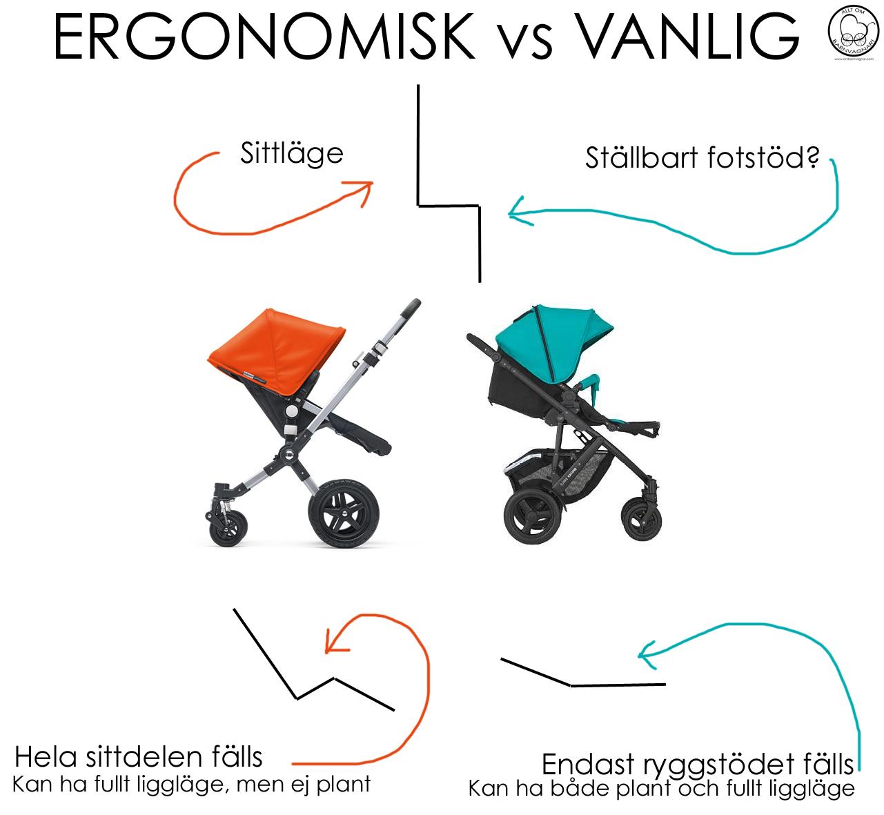Vad är skillnaden mellan en vanlig och en ergonomisk sittdel på barnvagnen?