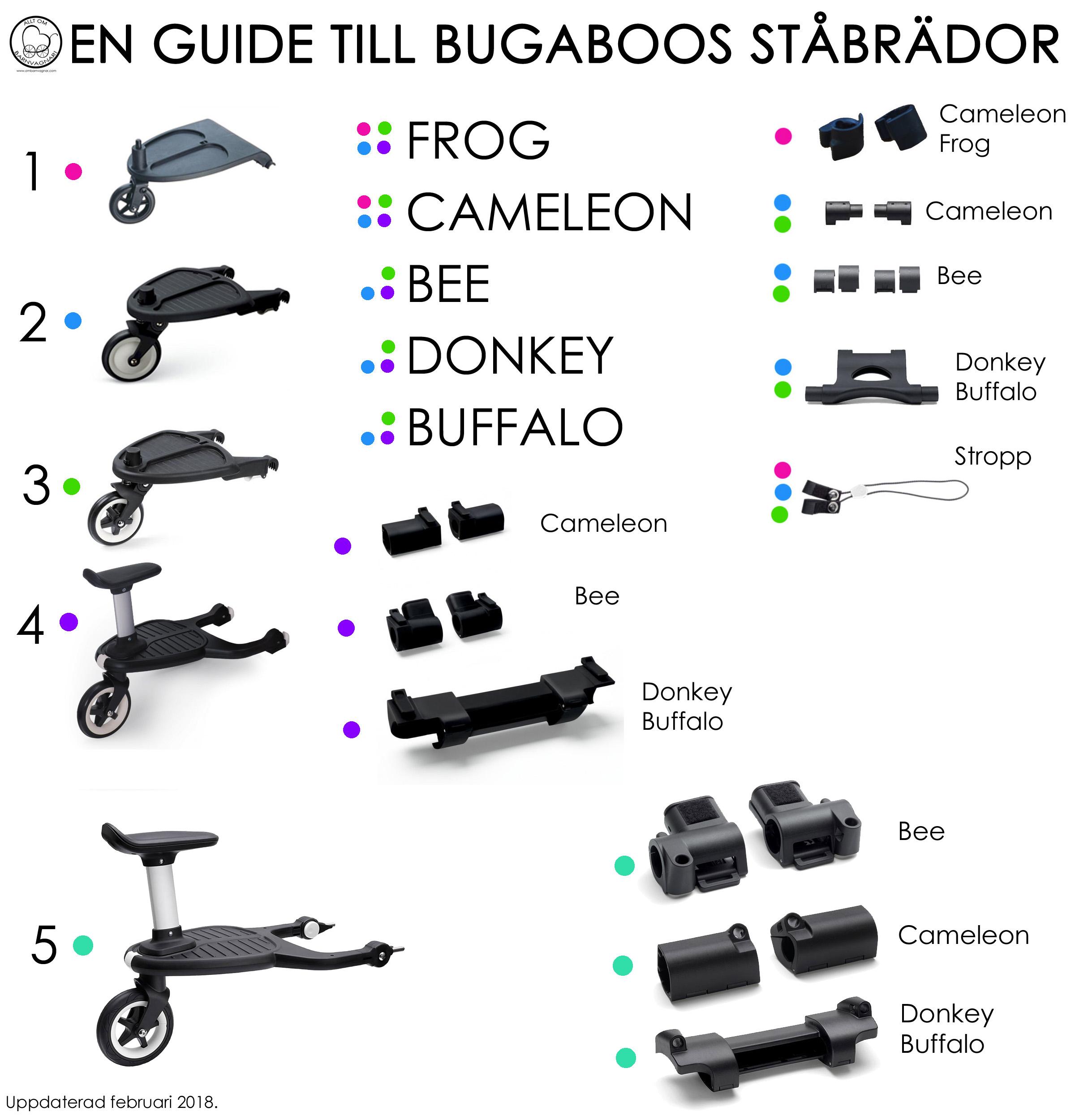 Så ser du skillnaden på Bugaboo ståbrädor och adapters för ståbräda