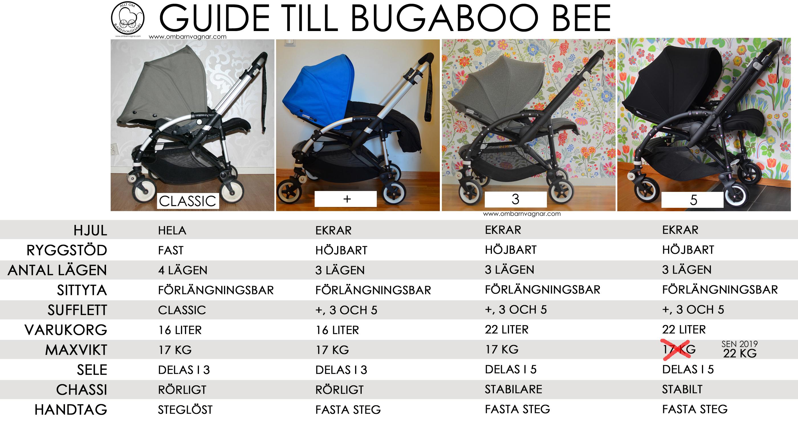 Guide över alla versioner av Bugaboo Bee