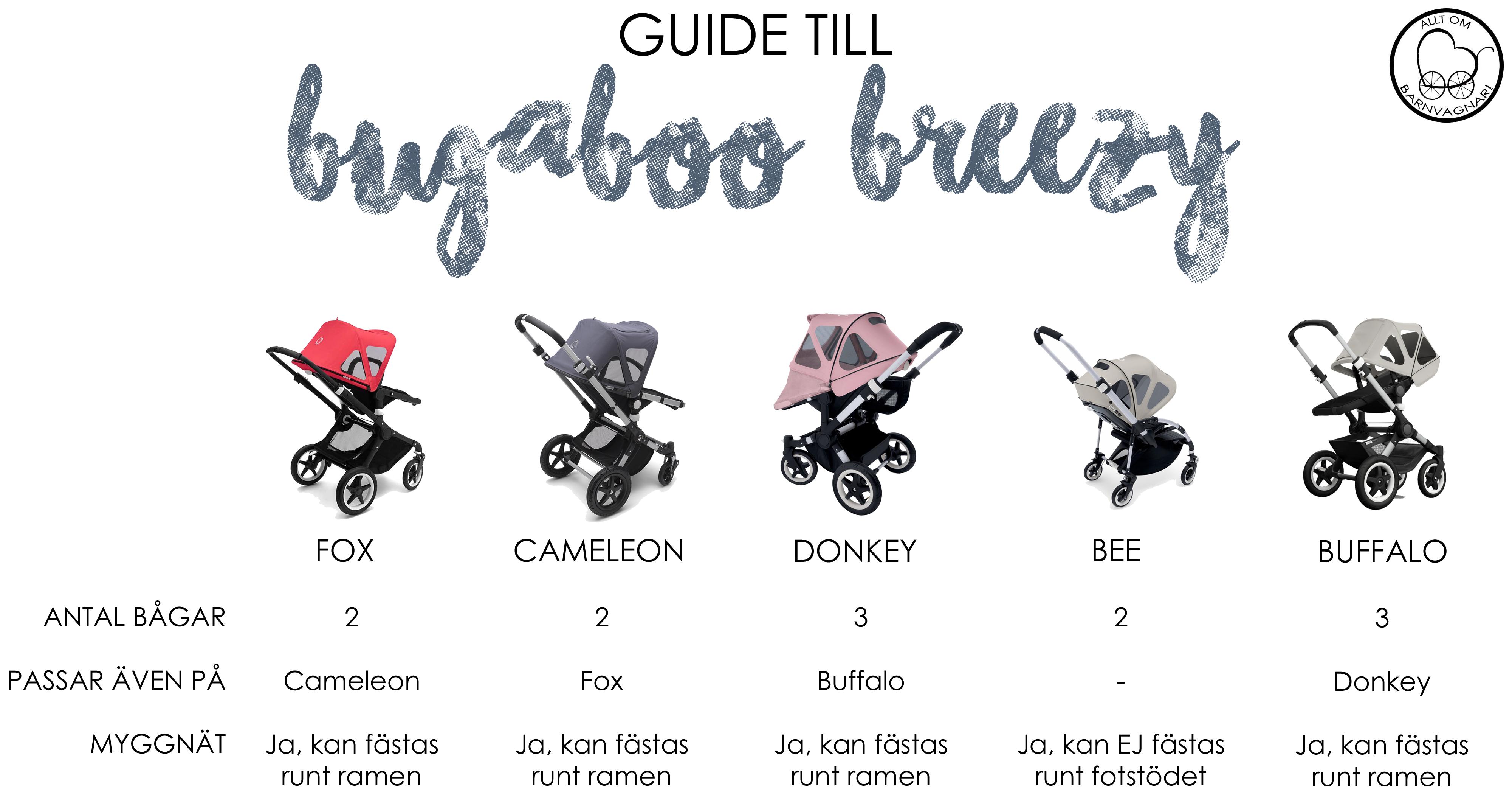 Så vet du vilken breezy som passar på din Bugaboo