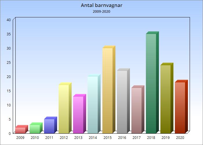 Barnvagnsstatistik Allt om Barnvagnar år 2020